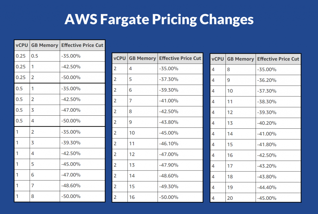 aws fargate pricing