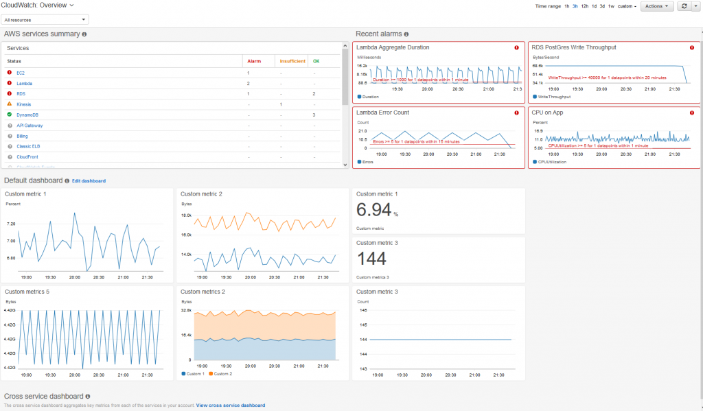 cloudwatch metrics setup