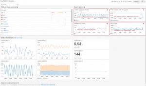 cloudwatch metrics setup
