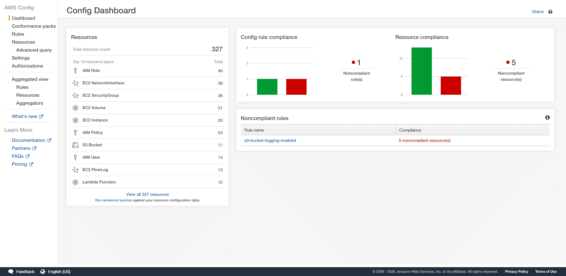 aws config dashboard