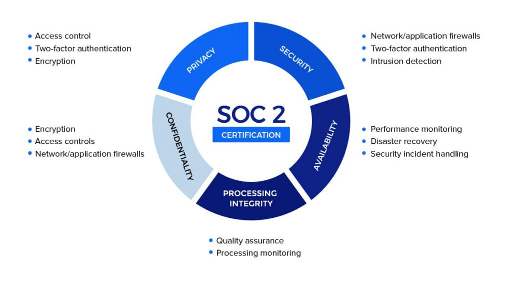 soc 2 compliance audit criteria