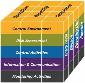 COSO framework principles