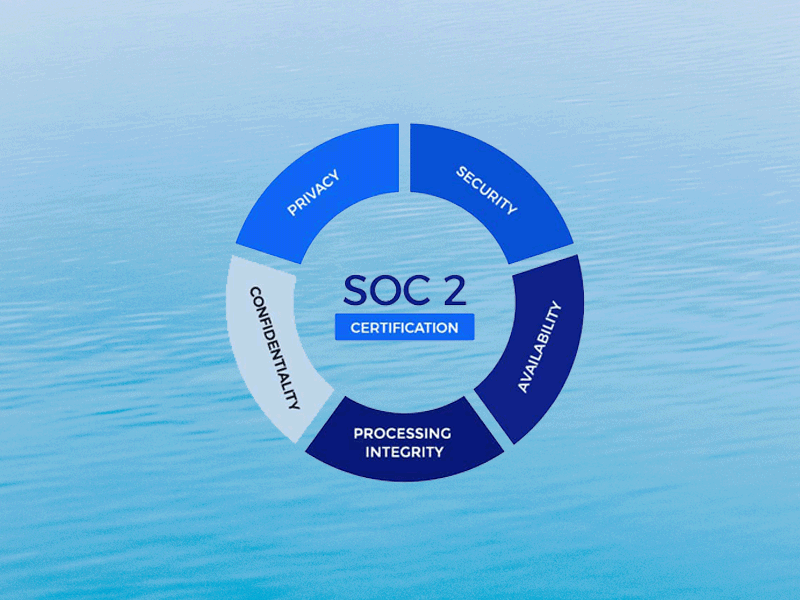 soc 2 trust service criteria (TSC)