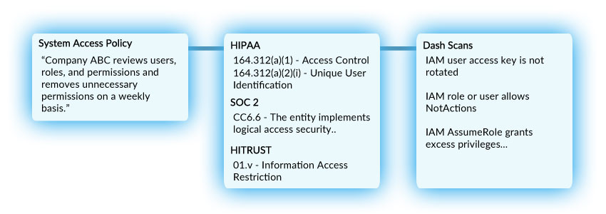 administrative security controls