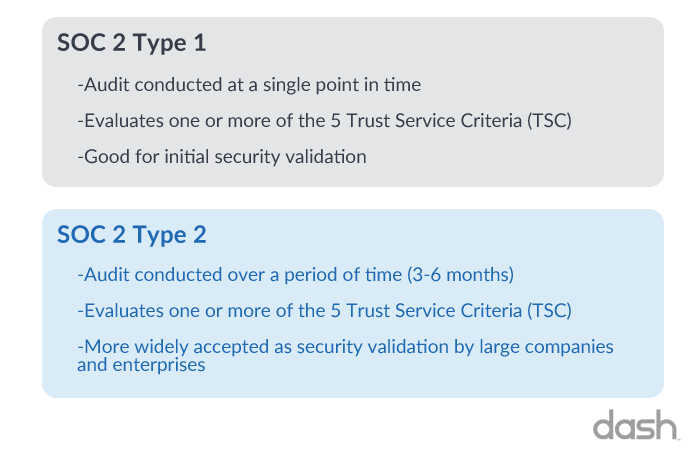 types of soc 2 reports