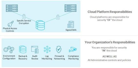 cloud shared responsability model